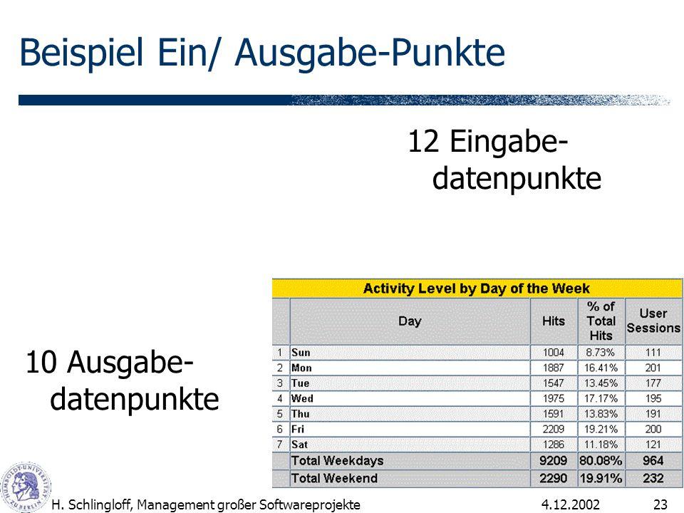 4.12.2002H. Schlingloff, Management großer Softwareprojekte23 Beispiel Ein/ Ausgabe-Punkte 12 Eingabe- datenpunkte 10 Ausgabe- datenpunkte