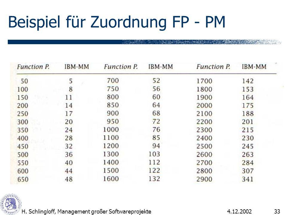 4.12.2002H. Schlingloff, Management großer Softwareprojekte33 Beispiel für Zuordnung FP - PM