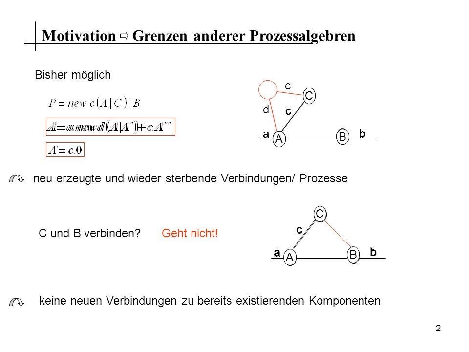 2 MotivationGrenzen anderer Prozessalgebren Bisher möglich A C B a c b neu erzeugte und wieder sterbende Verbindungen/ Prozesse A C B a c b A´ c d A C