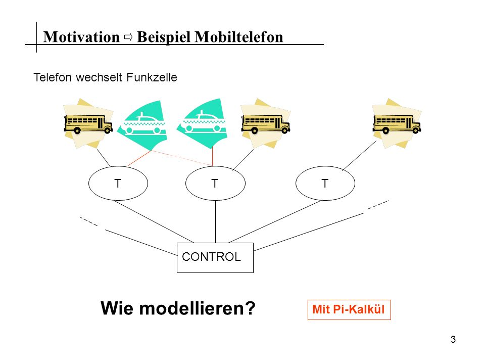 3 MotivationBeispiel Mobiltelefon Telefon wechselt Funkzelle CONTROL TTT Wie modellieren? Mit Pi-Kalkül