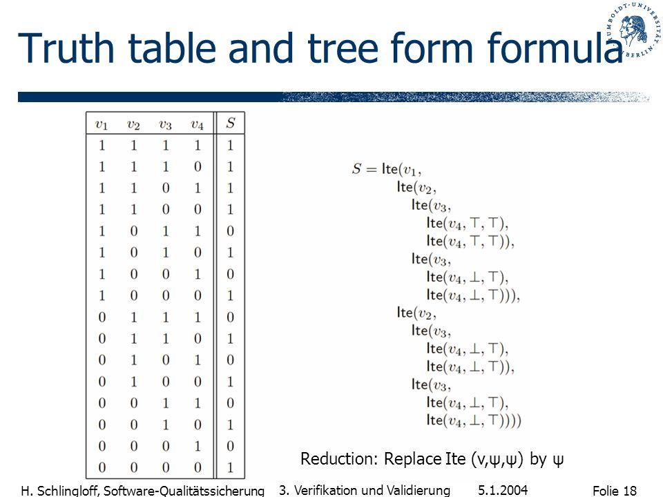 Folie 18 H. Schlingloff, Software-Qualitätssicherung 5.1.2004 3. Verifikation und Validierung Truth table and tree form formula Reduction: Replace Ite