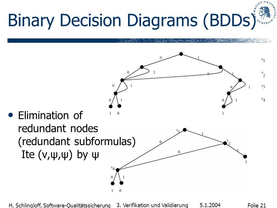 Folie 21 H. Schlingloff, Software-Qualitätssicherung 5.1.2004 3. Verifikation und Validierung Binary Decision Diagrams (BDDs) Elimination of redundant