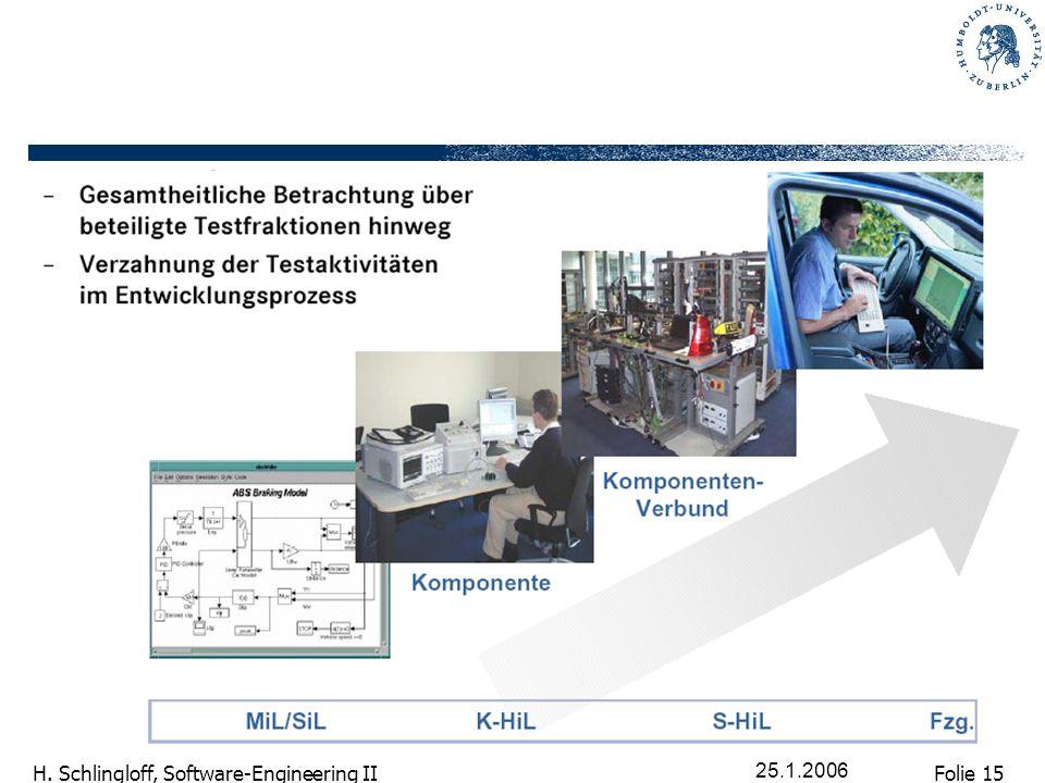 Folie 15 H. Schlingloff, Software-Engineering II 25.1.2006