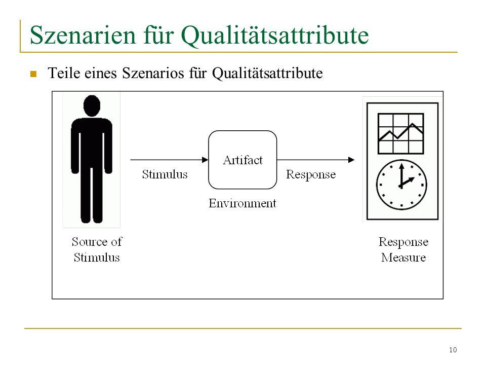 10 Szenarien für Qualitätsattribute Teile eines Szenarios für Qualitätsattribute