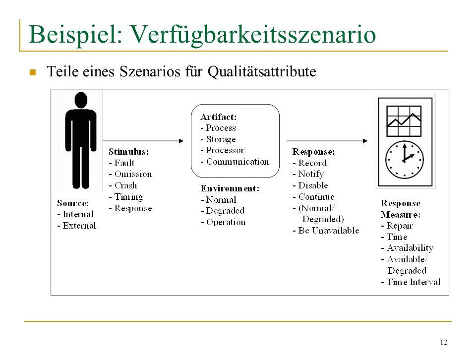 12 Beispiel: Verfügbarkeitsszenario Teile eines Szenarios für Qualitätsattribute