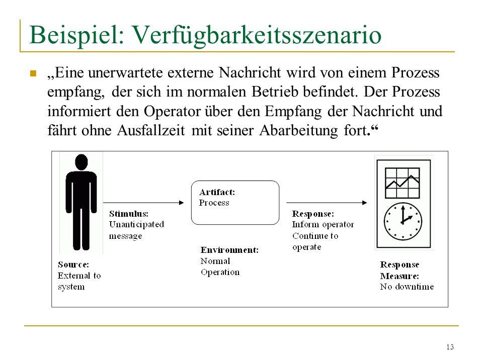 13 Beispiel: Verfügbarkeitsszenario Eine unerwartete externe Nachricht wird von einem Prozess empfang, der sich im normalen Betrieb befindet. Der Proz