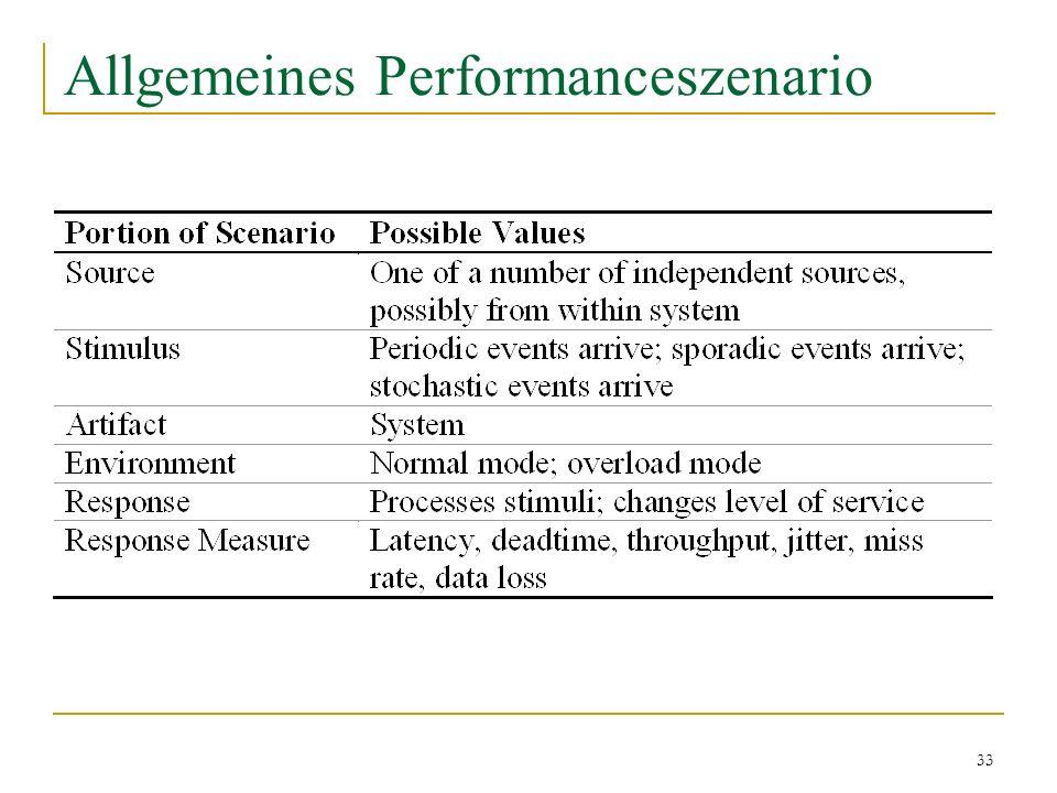 33 Allgemeines Performanceszenario