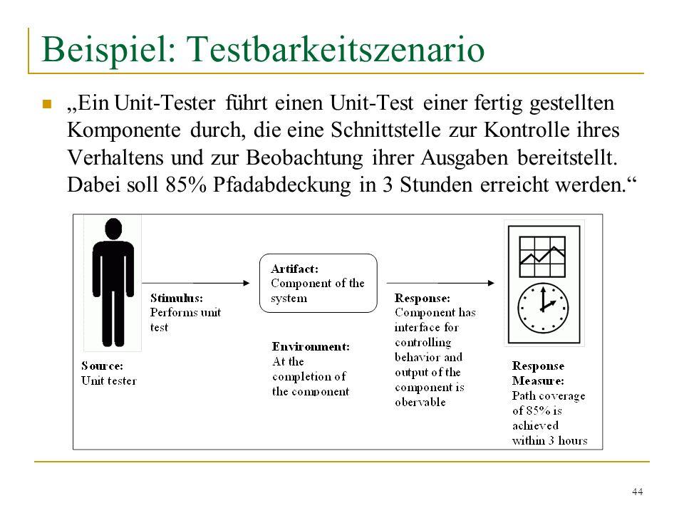 44 Beispiel: Testbarkeitszenario Ein Unit-Tester führt einen Unit-Test einer fertig gestellten Komponente durch, die eine Schnittstelle zur Kontrolle
