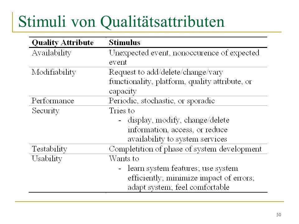 50 Stimuli von Qualitätsattributen