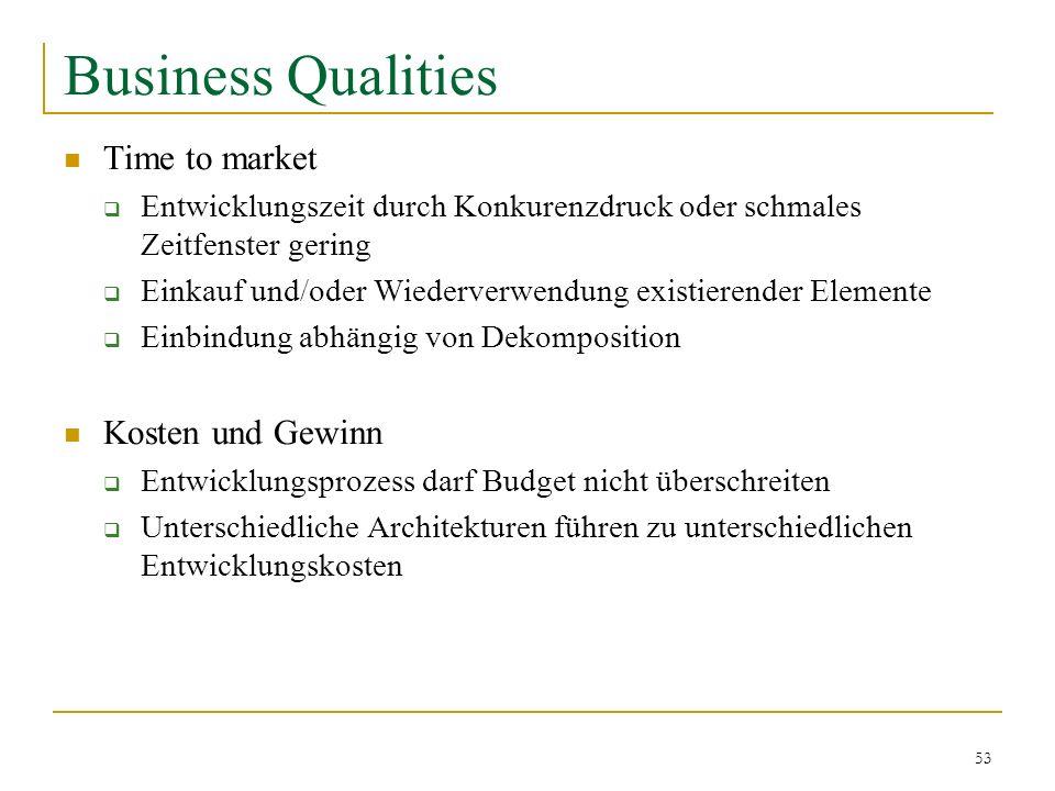 53 Business Qualities Time to market Entwicklungszeit durch Konkurenzdruck oder schmales Zeitfenster gering Einkauf und/oder Wiederverwendung existier