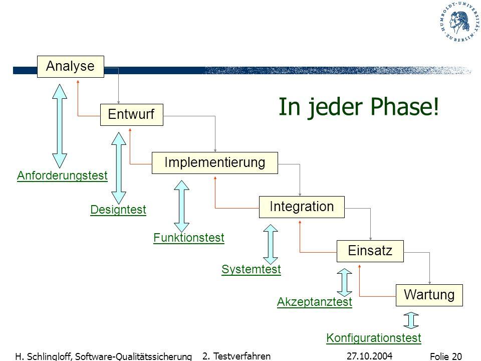 Folie 20 H. Schlingloff, Software-Qualitätssicherung 27.10.2004 2. Testverfahren In jeder Phase! Analyse Entwurf Implementierung Integration Anforderu