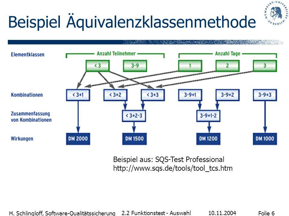Folie 6 H. Schlingloff, Software-Qualitätssicherung 10.11.2004 2.2 Funktionstest - Auswahl Beispiel Äquivalenzklassenmethode Beispiel aus: SQS-Test Pr