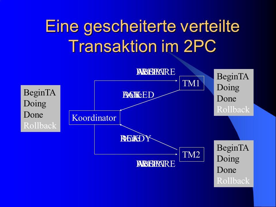 Eine gescheiterte verteilte Transaktion im 2PC Koordinator TM1 TM2 Work BeginTA Done BeginTA Doing BeginTA Doing Done BeginTA Doing BeginTA Doing Done