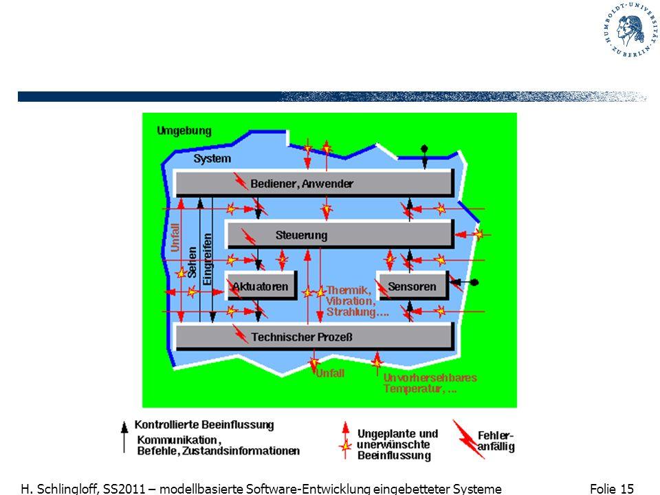Folie 15 H. Schlingloff, SS2011 – modellbasierte Software-Entwicklung eingebetteter Systeme