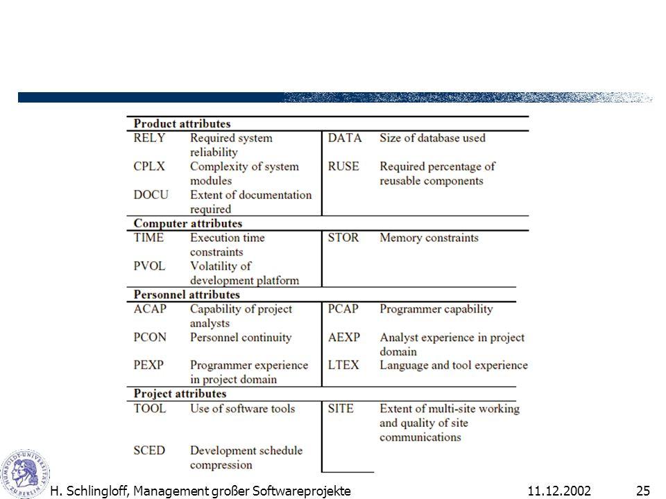11.12.2002H. Schlingloff, Management großer Softwareprojekte25