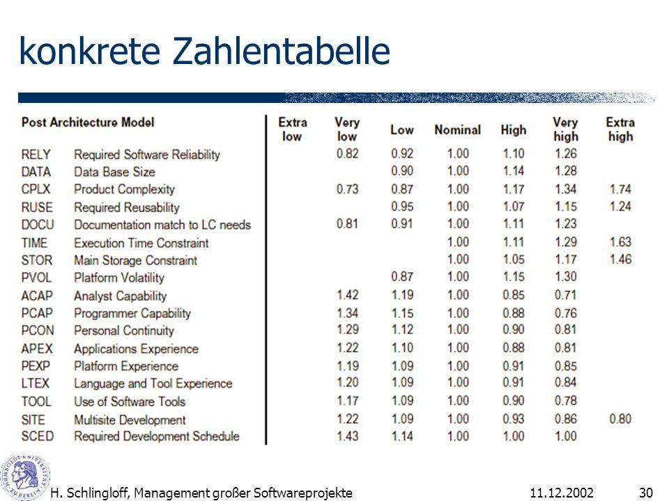 11.12.2002H. Schlingloff, Management großer Softwareprojekte30 konkrete Zahlentabelle