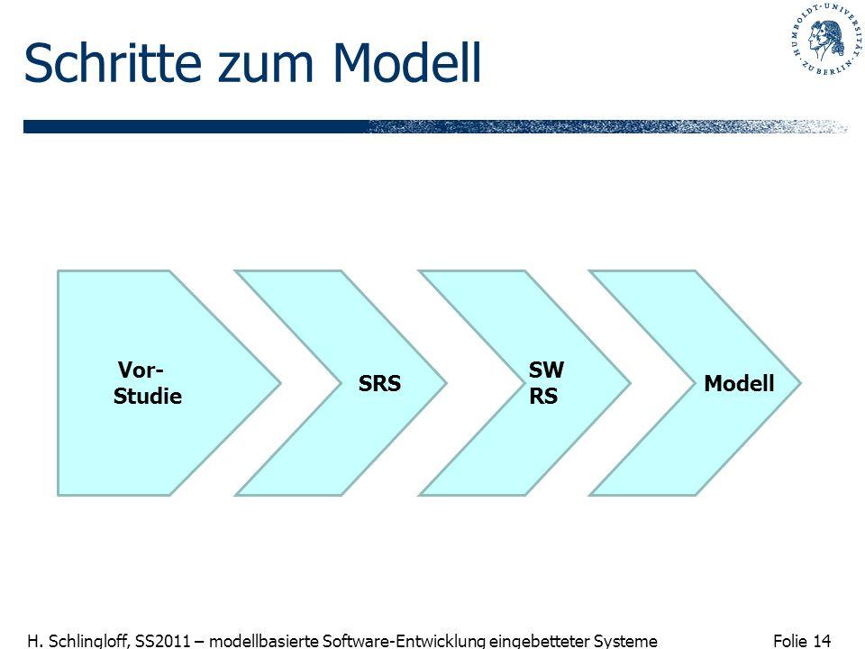 Folie 14 H. Schlingloff, SS2011 – modellbasierte Software-Entwicklung eingebetteter Systeme Schritte zum Modell Vor- Studie SRS SW RS Modell