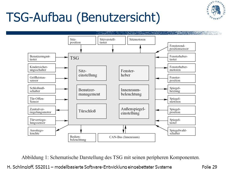 Folie 29 H. Schlingloff, SS2011 – modellbasierte Software-Entwicklung eingebetteter Systeme TSG-Aufbau (Benutzersicht)