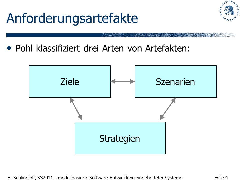 Folie 4 H. Schlingloff, SS2011 – modellbasierte Software-Entwicklung eingebetteter Systeme Anforderungsartefakte Pohl klassifiziert drei Arten von Art