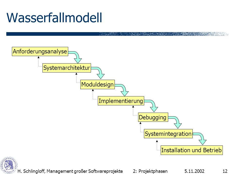 5.11.2002H. Schlingloff, Management großer Softwareprojekte12 Wasserfallmodell 2: Projektphasen Anforderungsanalyse Systemarchitektur Moduldesign Impl