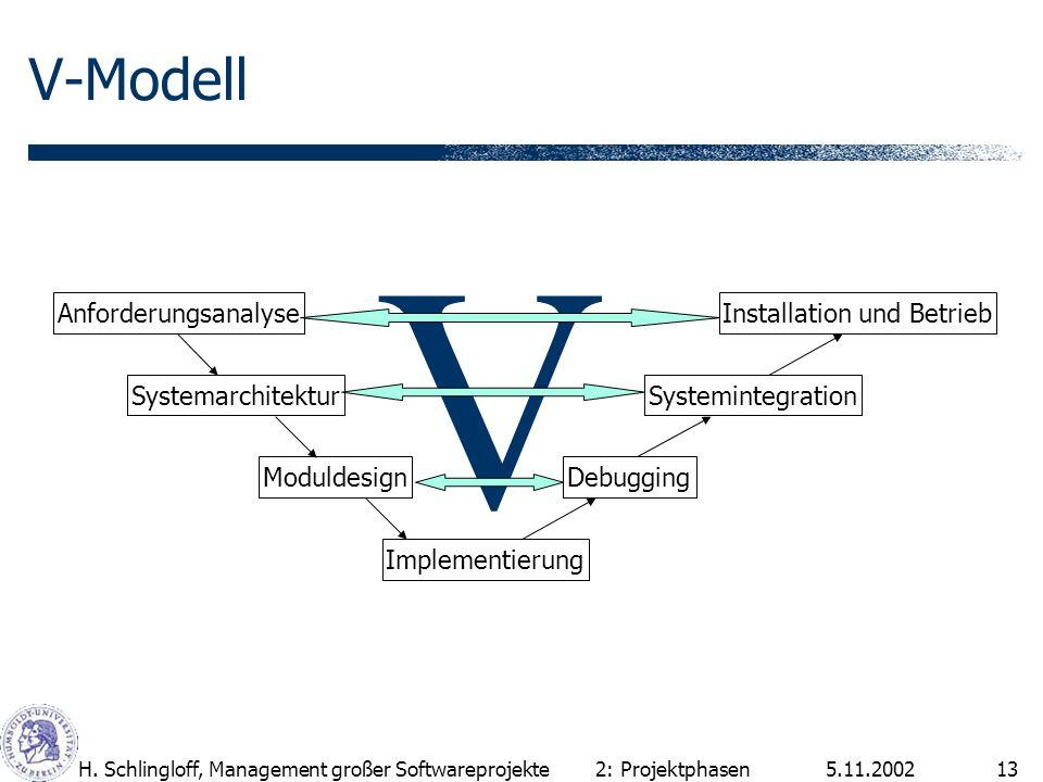 5.11.2002H. Schlingloff, Management großer Softwareprojekte13 V-Modell 2: Projektphasen V Anforderungsanalyse Systemarchitektur Moduldesign Implementi