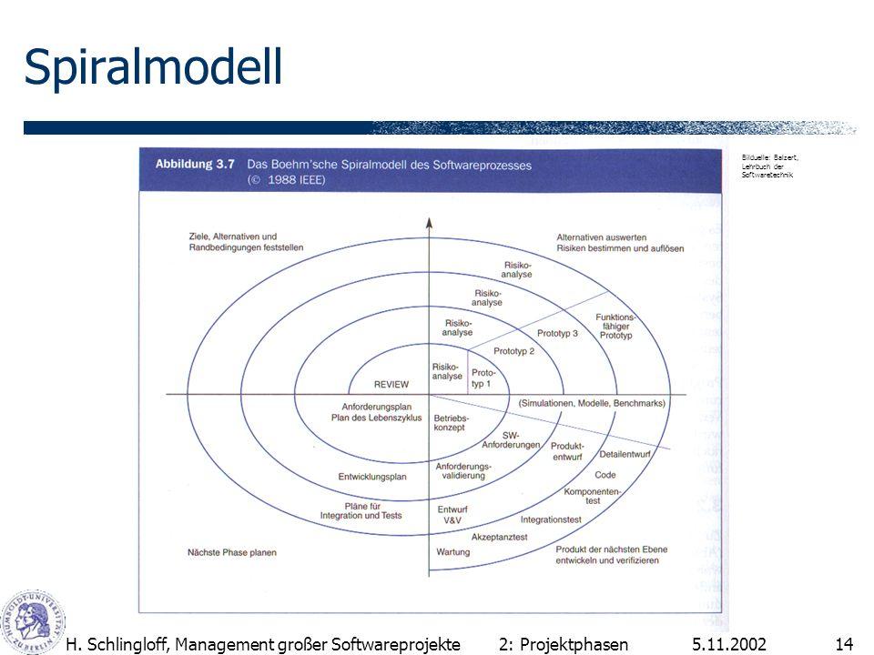 5.11.2002H. Schlingloff, Management großer Softwareprojekte14 Spiralmodell 2: Projektphasen Bilduelle: Balzert, Lehrbuch der Softwaretechnik