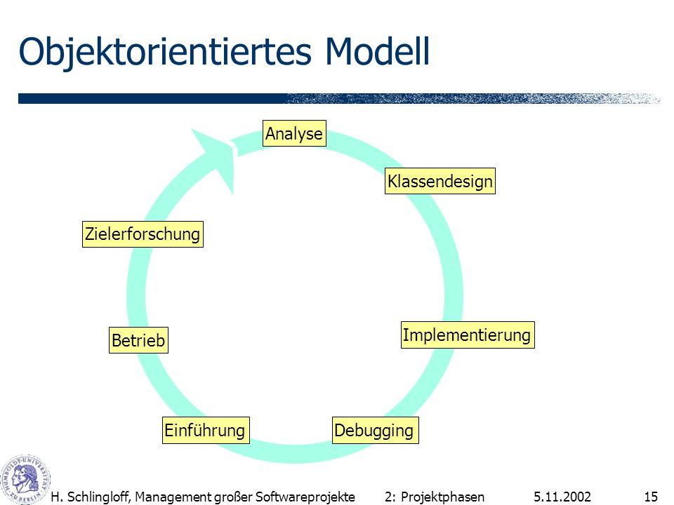 5.11.2002H. Schlingloff, Management großer Softwareprojekte15 Objektorientiertes Modell 2: Projektphasen Analyse Klassendesign Implementierung Einführ