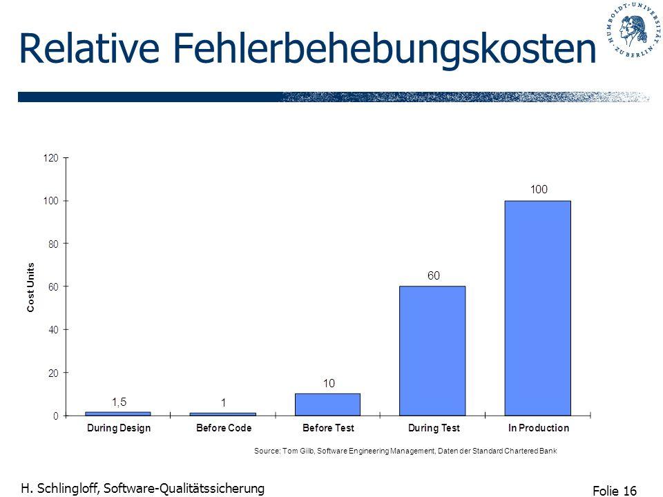 Folie 16 H. Schlingloff, Software-Qualitätssicherung Relative Fehlerbehebungskosten Source: Tom Gilb, Software Engineering Management, Daten der Stand