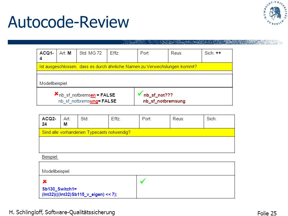 Folie 25 H. Schlingloff, Software-Qualitätssicherung Autocode-Review ACQ1- 4 Art: MStd: MG 72Effz:Port:Reus:Sich: ++ Ist ausgeschlossen, dass es durch