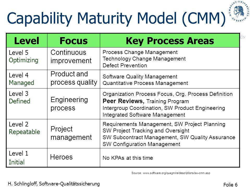 Folie 6 H. Schlingloff, Software-Qualitätssicherung Capability Maturity Model (CMM) LevelFocusKey Process Areas Level 5 Optimizing Level 4 Managed Lev