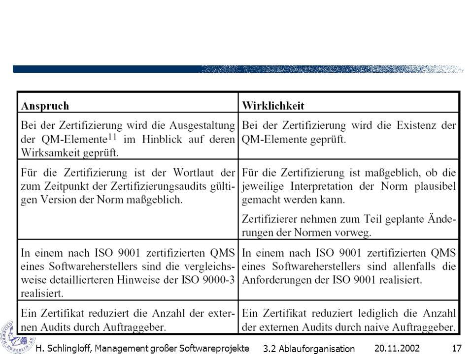 20.11.2002H. Schlingloff, Management großer Softwareprojekte17 3.2 Ablauforganisation