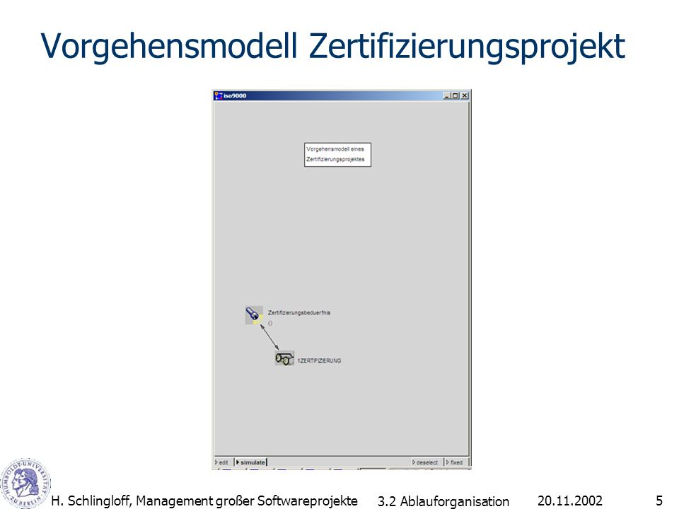 20.11.2002H. Schlingloff, Management großer Softwareprojekte5 Vorgehensmodell Zertifizierungsprojekt 3.2 Ablauforganisation