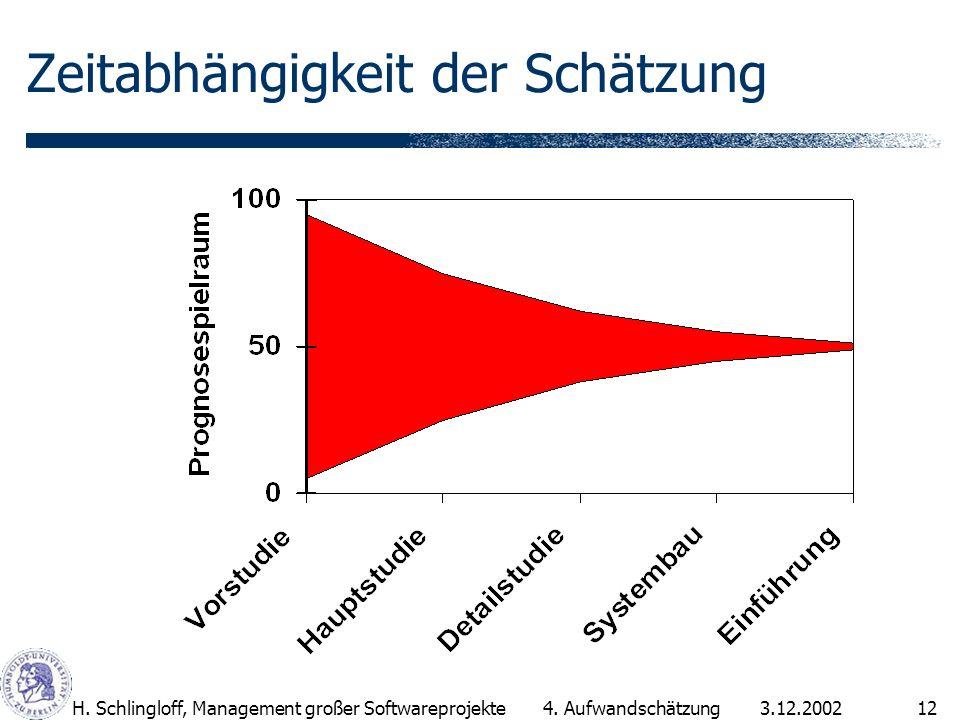 3.12.2002H.Schlingloff, Management großer Softwareprojekte12 Zeitabhängigkeit der Schätzung 4.