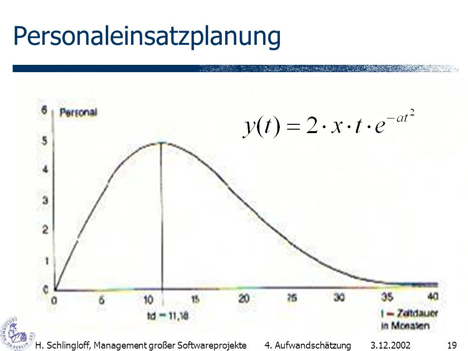 3.12.2002H.Schlingloff, Management großer Softwareprojekte19 Personaleinsatzplanung 4.