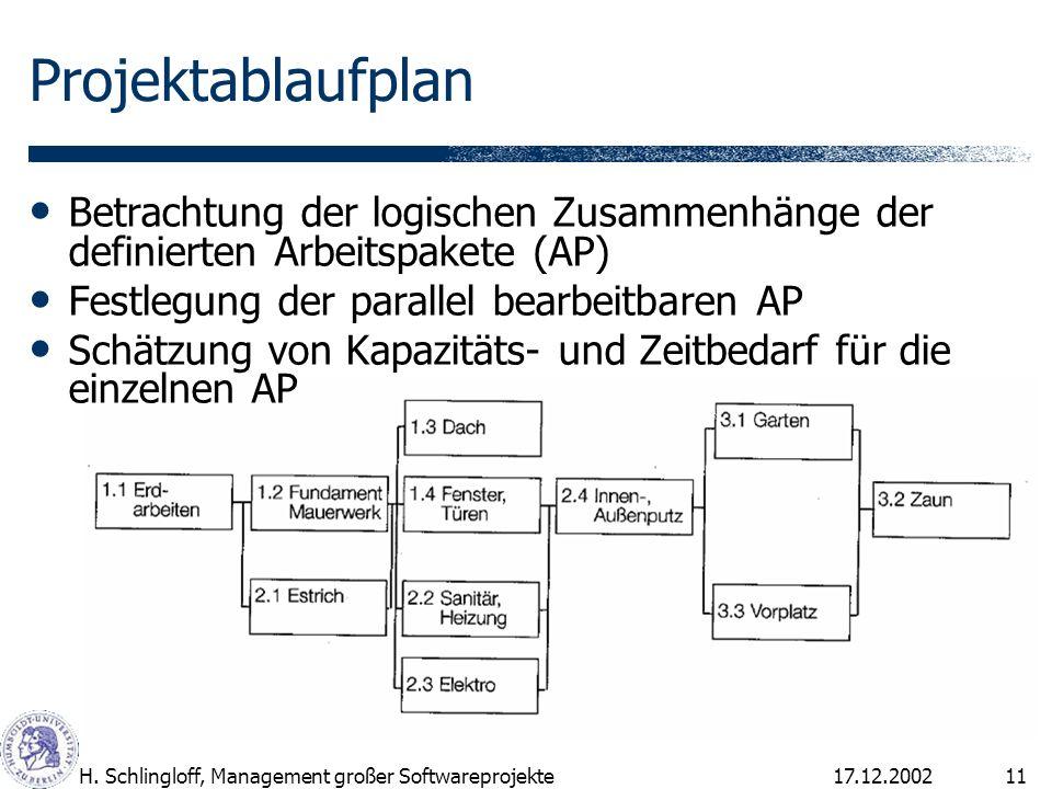 17.12.2002H. Schlingloff, Management großer Softwareprojekte11 Projektablaufplan Betrachtung der logischen Zusammenhänge der definierten Arbeitspakete