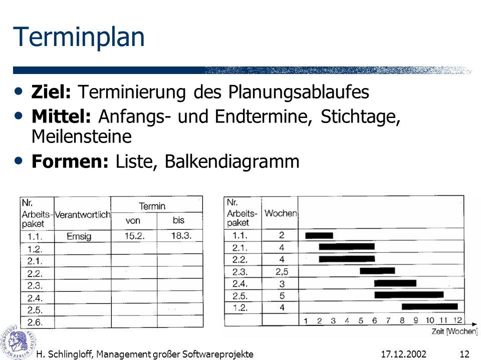 17.12.2002H. Schlingloff, Management großer Softwareprojekte12 Terminplan Ziel: Terminierung des Planungsablaufes Mittel: Anfangs- und Endtermine, Sti