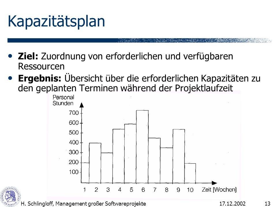 17.12.2002H. Schlingloff, Management großer Softwareprojekte13 Kapazitätsplan Ziel: Zuordnung von erforderlichen und verfügbaren Ressourcen Ergebnis: