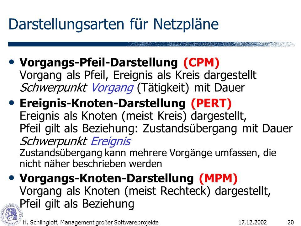 17.12.2002H. Schlingloff, Management großer Softwareprojekte20 Darstellungsarten für Netzpläne Vorgangs-Pfeil-Darstellung (CPM) Vorgang als Pfeil, Ere