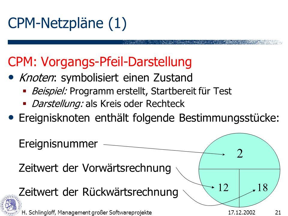 17.12.2002H. Schlingloff, Management großer Softwareprojekte21 CPM-Netzpläne (1) CPM: Vorgangs-Pfeil-Darstellung Knoten: symbolisiert einen Zustand Be