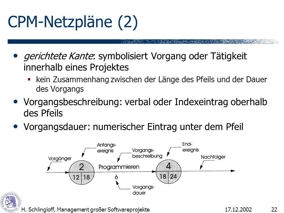 17.12.2002H. Schlingloff, Management großer Softwareprojekte22 CPM-Netzpläne (2) gerichtete Kante: symbolisiert Vorgang oder Tätigkeit innerhalb eines