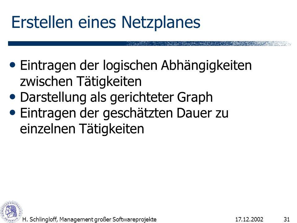 17.12.2002H. Schlingloff, Management großer Softwareprojekte31 Erstellen eines Netzplanes Eintragen der logischen Abhängigkeiten zwischen Tätigkeiten