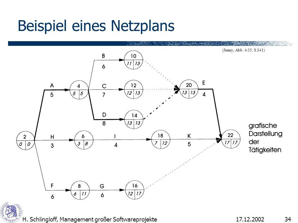 17.12.2002H. Schlingloff, Management großer Softwareprojekte34 Beispiel eines Netzplans (Jenny, Abb. 4.05, S.341)