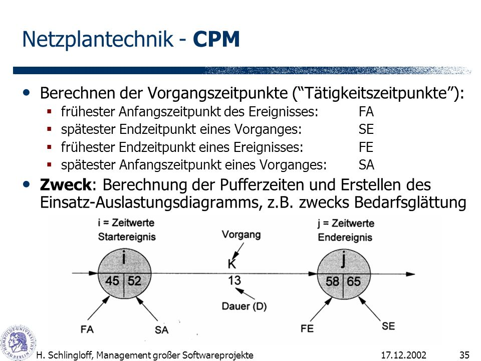 17.12.2002H. Schlingloff, Management großer Softwareprojekte35 Netzplantechnik - CPM Berechnen der Vorgangszeitpunkte (Tätigkeitszeitpunkte): früheste