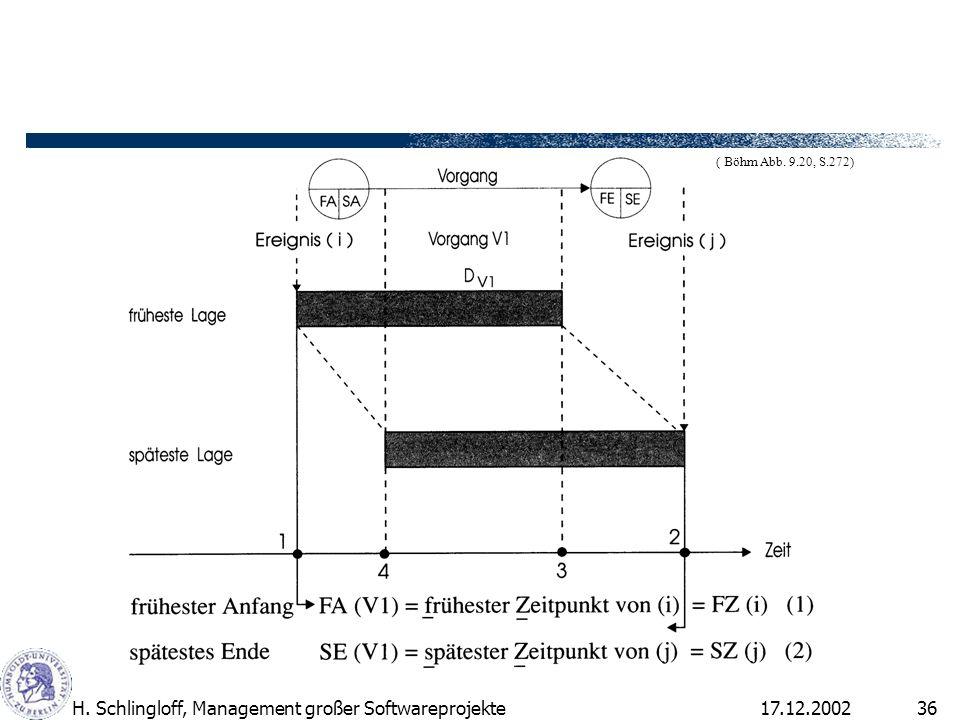 17.12.2002H. Schlingloff, Management großer Softwareprojekte36 ( Böhm Abb. 9.20, S.272)