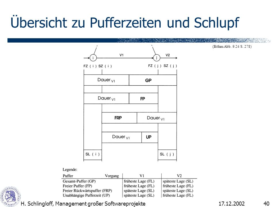 17.12.2002H. Schlingloff, Management großer Softwareprojekte40 Übersicht zu Pufferzeiten und Schlupf (Böhm Abb. 9.24 S. 278)