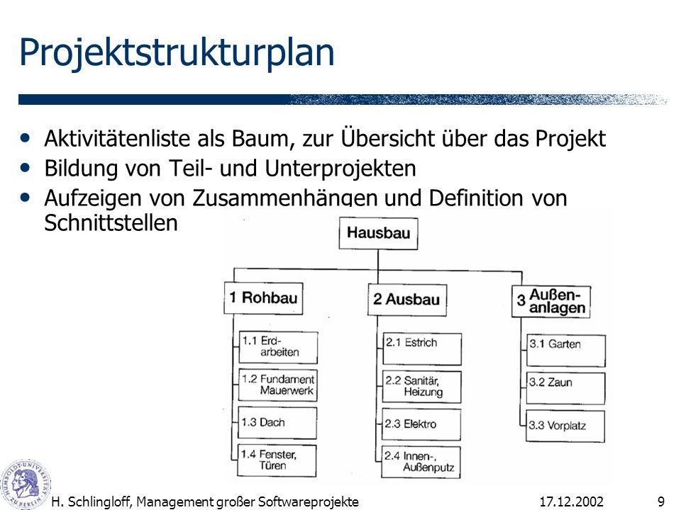 17.12.2002H. Schlingloff, Management großer Softwareprojekte9 Projektstrukturplan Aktivitätenliste als Baum, zur Übersicht über das Projekt Bildung vo