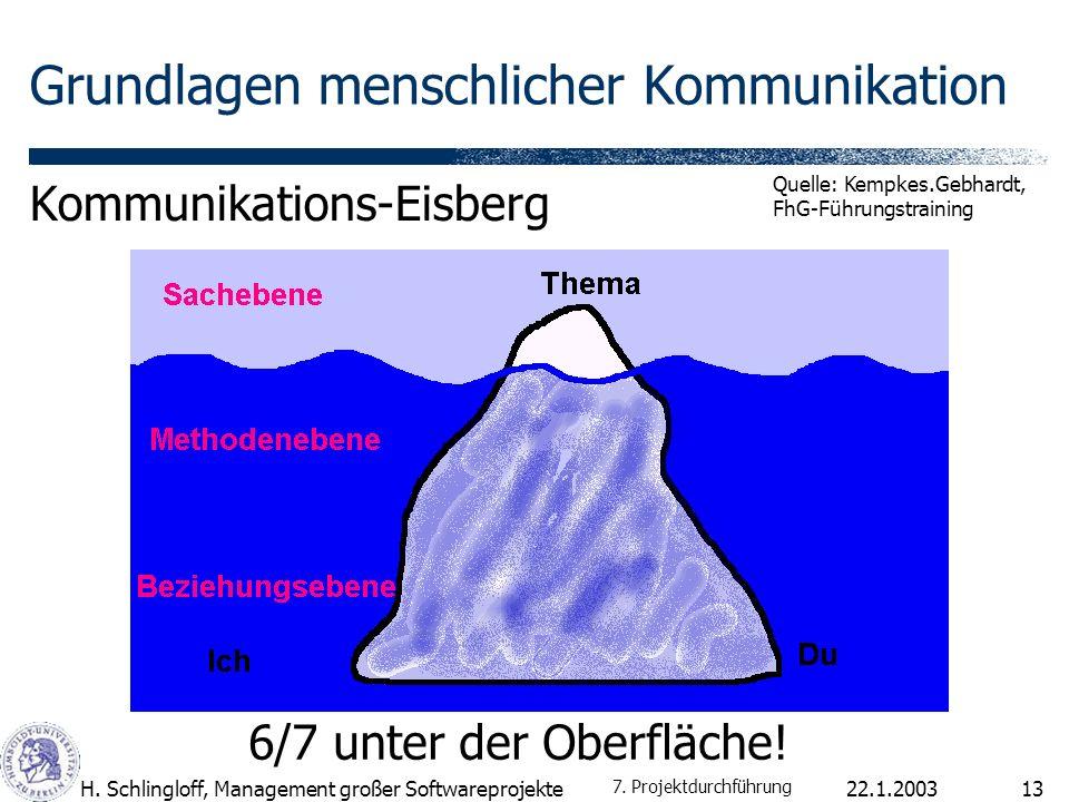 22.1.2003H. Schlingloff, Management großer Softwareprojekte13 Grundlagen menschlicher Kommunikation Kommunikations-Eisberg 6/7 unter der Oberfläche! Q
