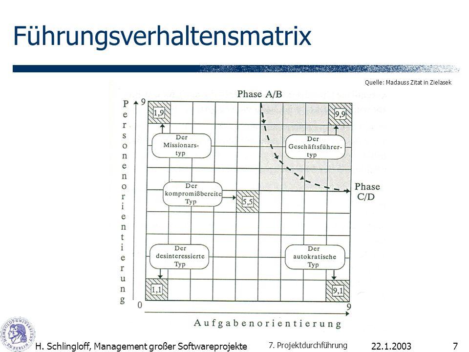 22.1.2003H. Schlingloff, Management großer Softwareprojekte7 Führungsverhaltensmatrix Quelle: Madauss Zitat in Zielasek 7. Projektdurchführung