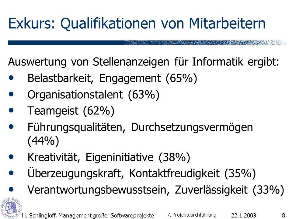 22.1.2003H. Schlingloff, Management großer Softwareprojekte8 Exkurs: Qualifikationen von Mitarbeitern Auswertung von Stellenanzeigen für Informatik er