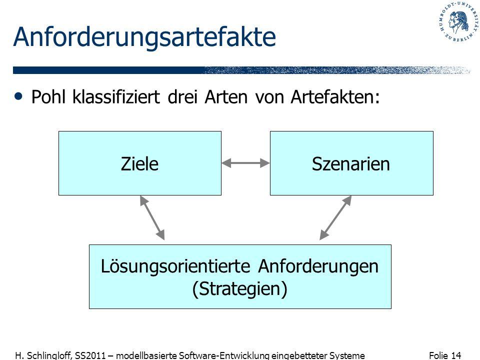 Folie 14 H. Schlingloff, SS2011 – modellbasierte Software-Entwicklung eingebetteter Systeme Anforderungsartefakte Pohl klassifiziert drei Arten von Ar